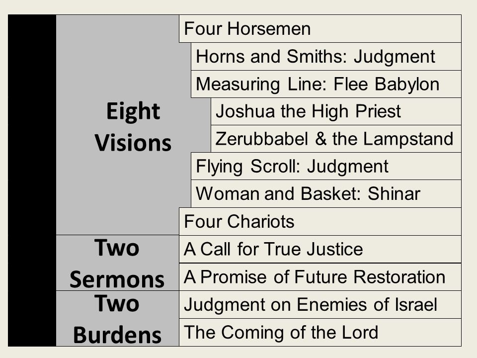 Eight Visions Two Burdens Four Horsemen Four Chariots Joshua the High Priest Zerubbabel & the Lampstand Measuring Line: Flee Babylon Horns and Smiths: