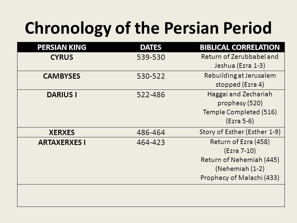 Chronology of the Persian Period PERSIAN KINGDATESBIBLICAL CORRELATION CYRUS539-530 Return of Zerubbabel and Jeshua (Ezra 1-3) CAMBYSES530-522 Rebuilding at Jerusalem stopped (Ezra 4) DARIUS I522-486 Haggai and Zechariah prophesy (520) Temple Completed (516) (Ezra 5-6) XERXES486-464 Story of Esther (Esther 1-9) ARTAXERXES I464-423 Return of Ezra (458) (Ezra 7-10) Return of Nehemiah (445) (Nehemiah (1-2) Prophecy of Malachi (433)