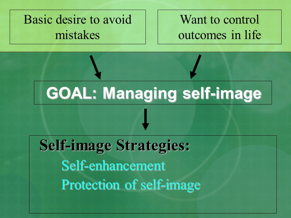 Goal: Managing self-image Four core processes Schemas Self-fulfilling prophecy Availability heuristic Representativeness heuristic False-consensus Anchoring and adjustment