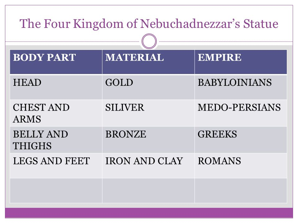 The Four Kingdom of Nebuchadnezzar's Statue BODY PARTMATERIALEMPIRE HEADGOLDBABYLOINIANS CHEST AND ARMS SILIVERMEDO-PERSIANS BELLY AND THIGHS BRONZEGR