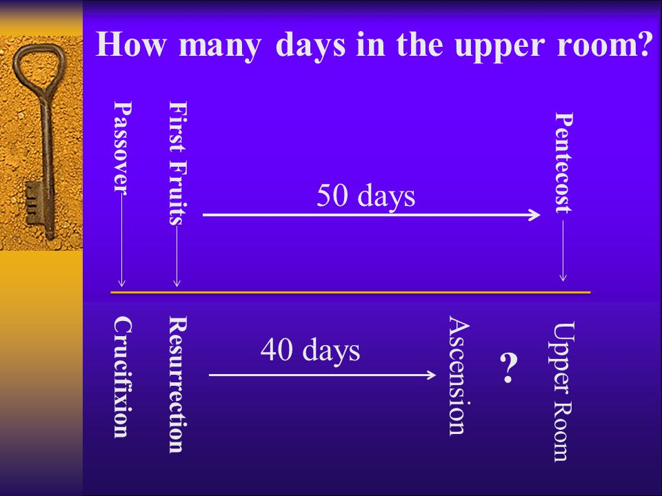 Passover ResurrectionCrucifixion First Fruits Pentecost 50 days Ascension 40 days Upper Room .