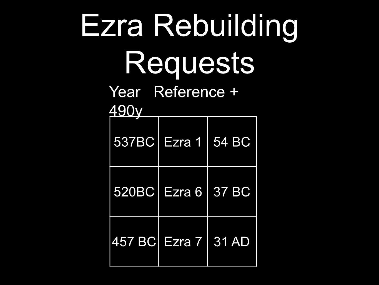 Ezra Rebuilding Requests 537BCEzra 154 BC 520BCEzra 637 BC 457 BCEzra 731 AD Year Reference + 490y
