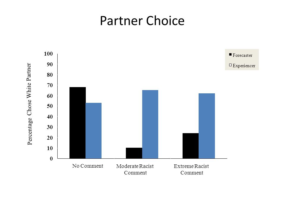 Percentage Chose White Partner Partner Choice 0 10 20 30 40 50 60 70 80 90 100 No CommentModerate Racist Comment Extreme Racist Comment Forecaster Experiencer