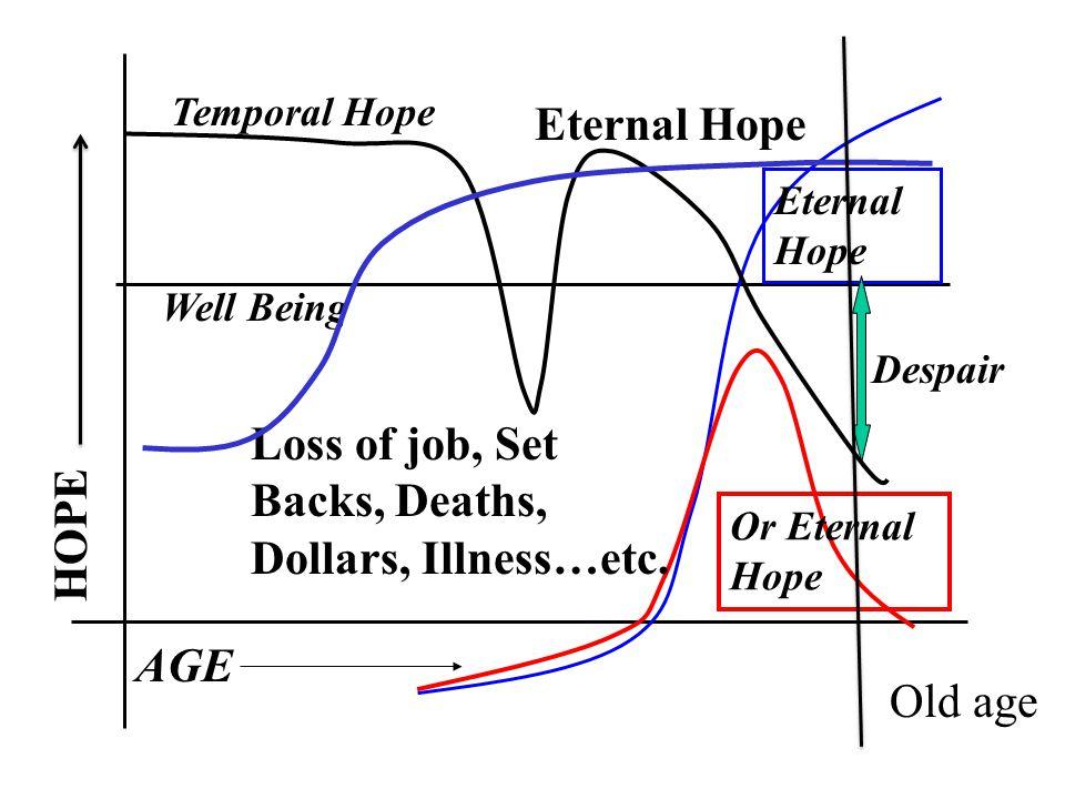 Eternal Hope Or Eternal Hope Despair Well Being AGE Temporal Hope Loss of job, Set Backs, Deaths, Dollars, Illness…etc.