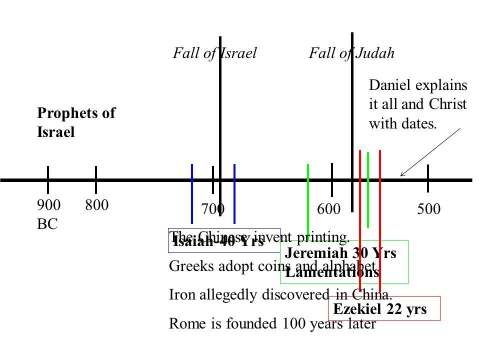 Prophets of Israel 900 BC 800 700600500 Fall of Israel Fall of Judah Isaiah-40 Yrs Jeremiah 30 Yrs Lamentations Ezekiel 22 yrs The Chinese invent printing.