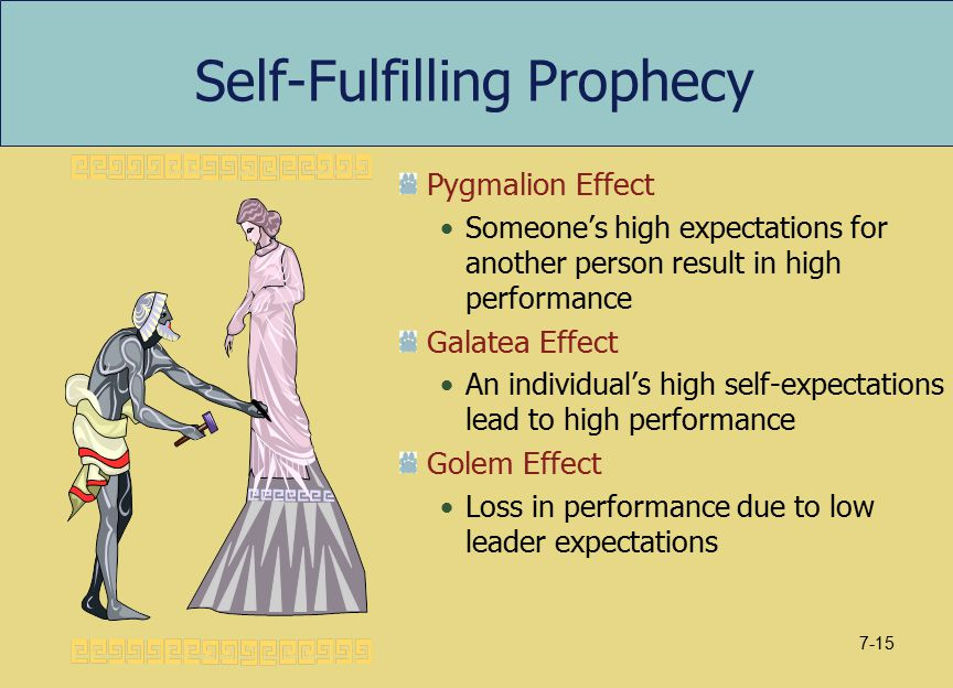 Self-Fulfilling Prophecy Pygmalion Effect Someone's high expectations for another person result in high performance Galatea Effect An individual's hig
