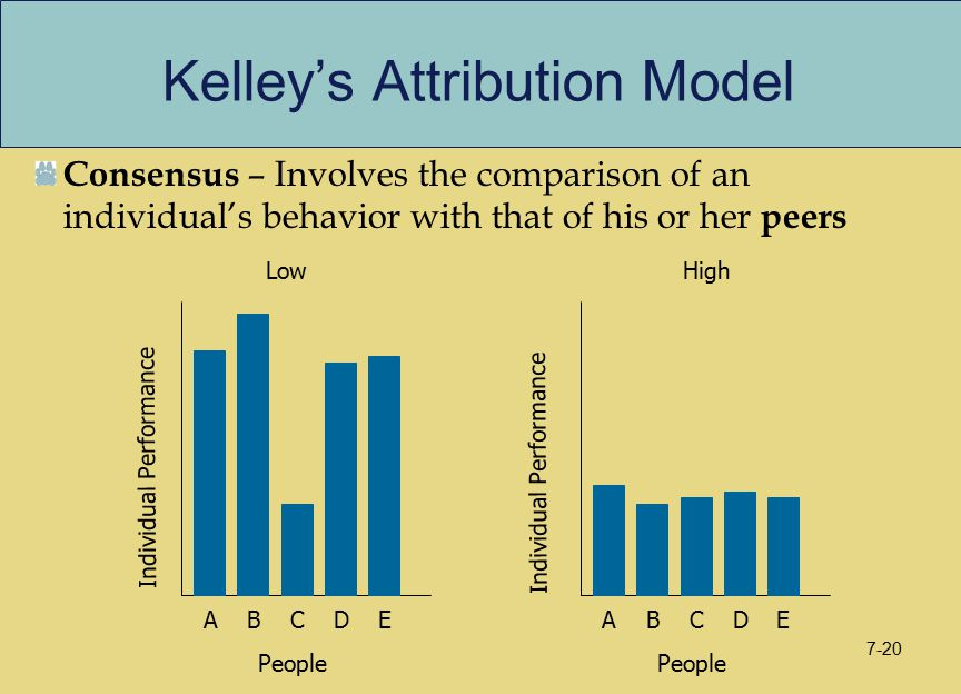 Kelley's Attribution Model Consensus – Involves the comparison of an individual's behavior with that of his or her peers Individual Performance People ABCDE Individual Performance ABCDE LowHigh 7-20