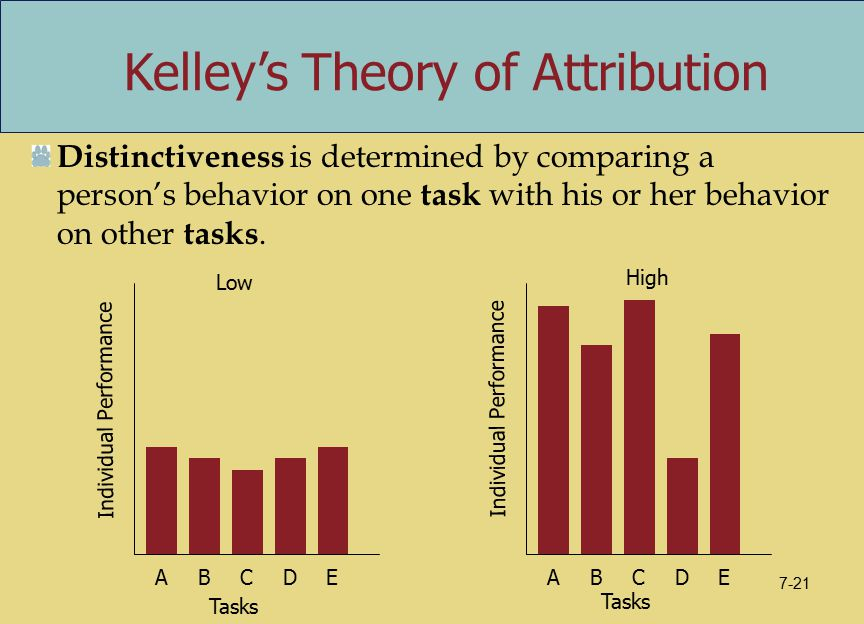 Distinctiveness is determined by comparing a person's behavior on one task with his or her behavior on other tasks.