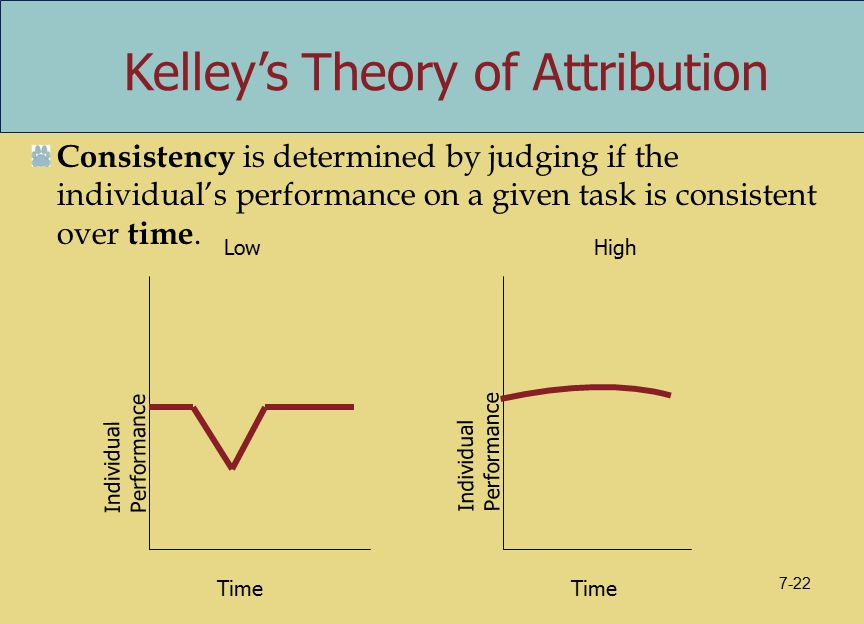Consistency is determined by judging if the individual's performance on a given task is consistent over time. Kelley's Theory of Attribution Time Indi