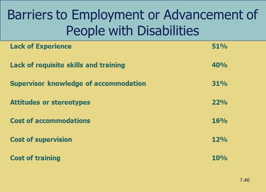 Barriers to Employment or Advancement of People with Disabilities Lack of Experience51% Lack of requisite skills and training40% Supervisor knowledge of accommodation31% Attitudes or stereotypes22% Cost of accommodations16% Cost of supervision12% Cost of training10% 7-46