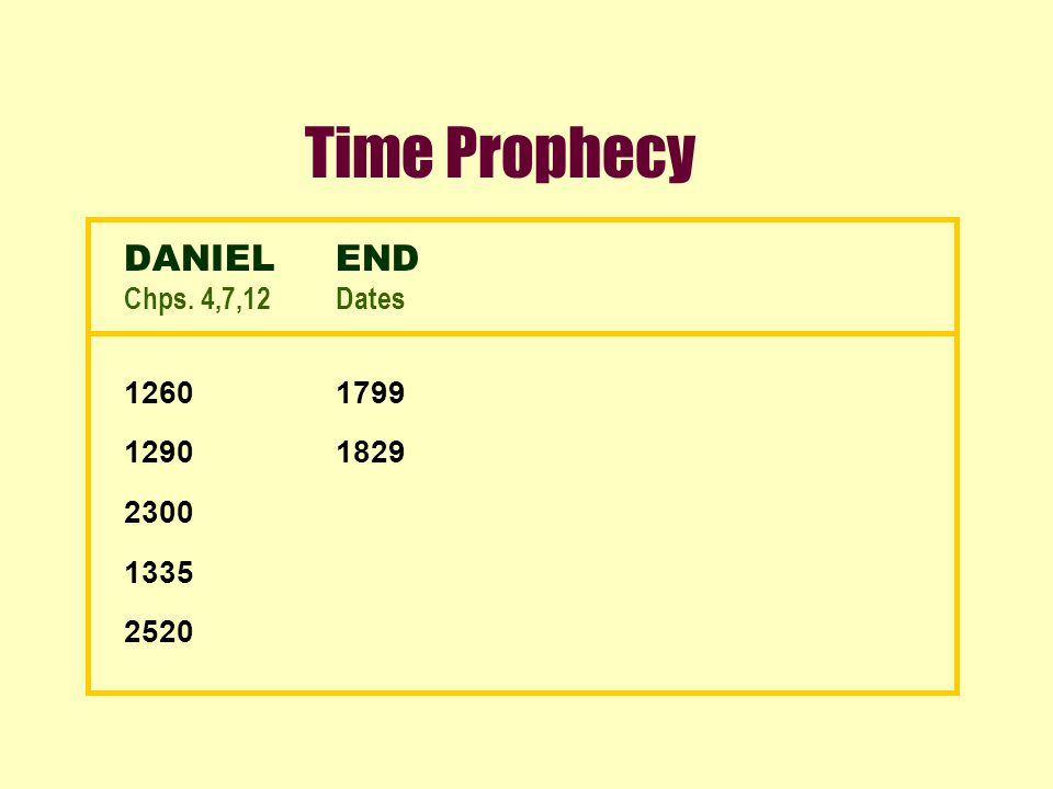 Time Prophecy DANIELEND Chps. 4,7,12Dates 12601799 12901829 2300 1335 2520