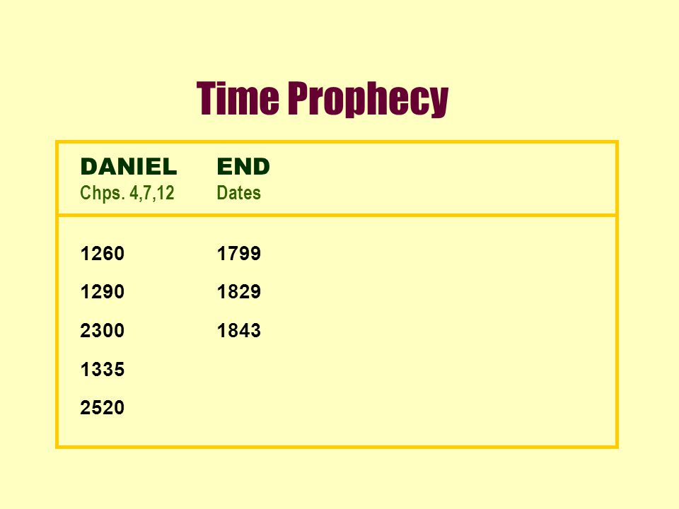Time Prophecy DANIELEND Chps. 4,7,12Dates 12601799 12901829 23001843 1335 2520