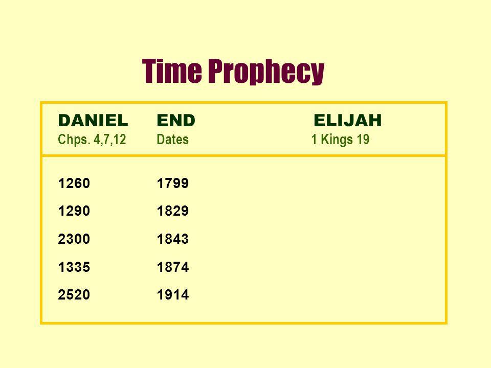 Time Prophecy DANIELEND ELIJAH Chps.