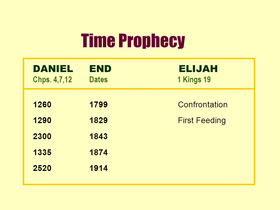 Time Prophecy DANIELEND ELIJAH Chps. 4,7,12Dates 1 Kings 19 12601799 Confrontation 12901829 First Feeding 23001843 13351874 25201914