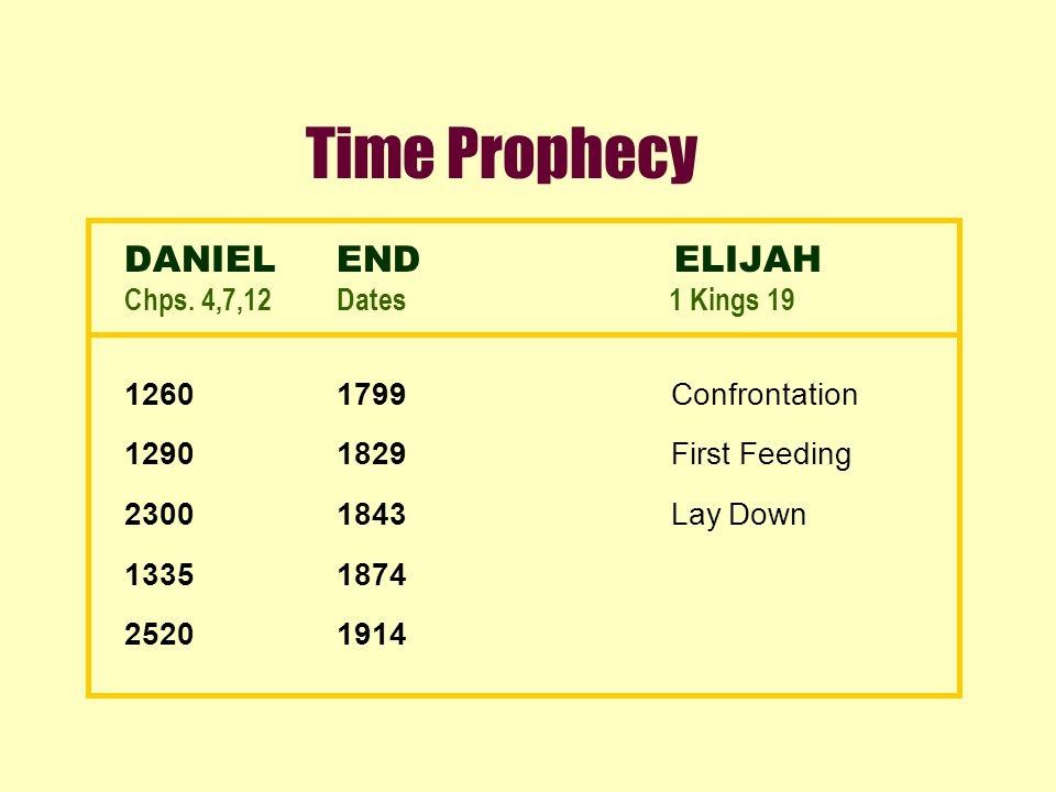 Time Prophecy DANIELEND ELIJAH Chps. 4,7,12Dates 1 Kings 19 12601799 Confrontation 12901829 First Feeding 23001843 Lay Down 13351874 25201914