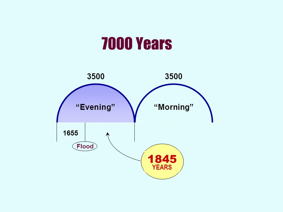 "7000 Years 3500 ""Evening""""Morning"" Flood 1655 1845 YEARS"