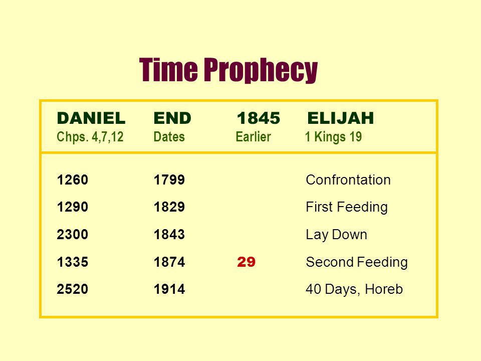 Time Prophecy DANIELEND 1845 ELIJAH Chps. 4,7,12Dates Earlier 1 Kings 19 12601799 Confrontation 12901829 First Feeding 23001843 Lay Down 13351874 29 S