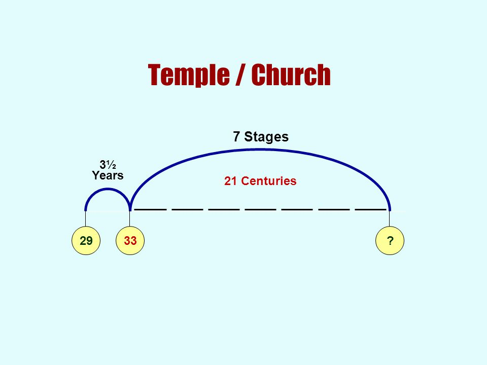 Temple / Church 7 Stages 3½ Years 2933? 21 Centuries