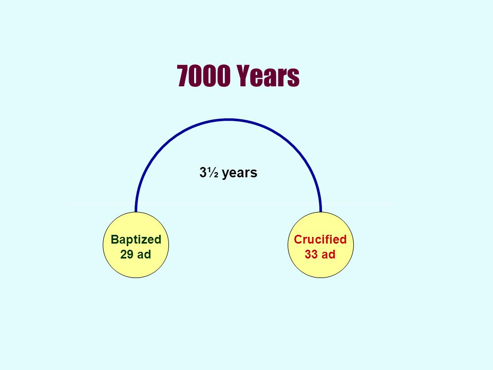 7000 Years 3½ years Baptized 29 ad Crucified 33 ad
