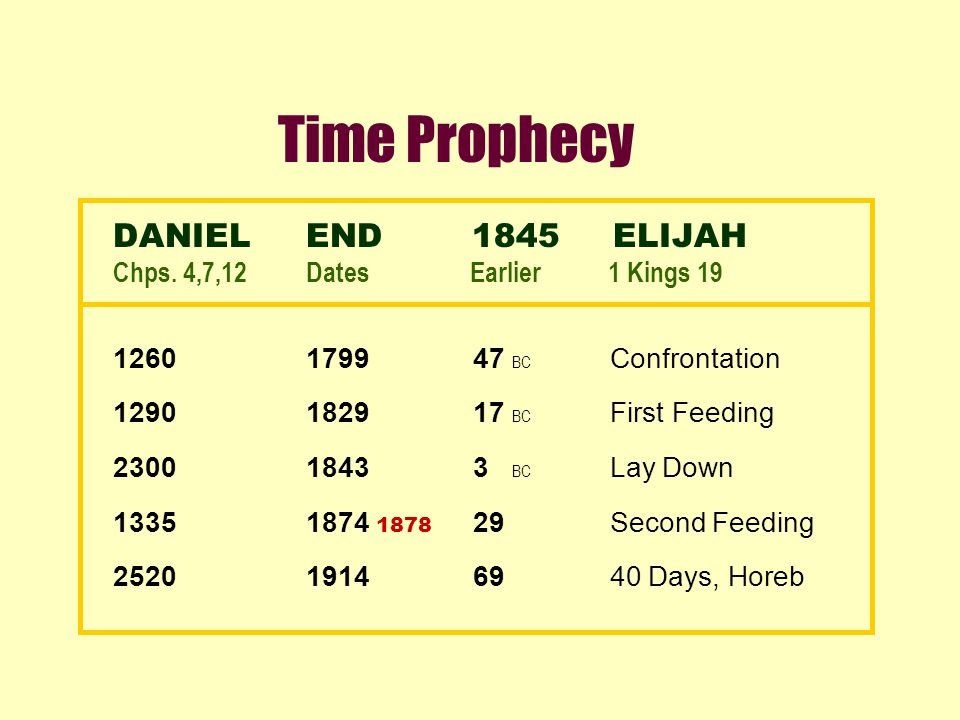 Time Prophecy DANIELEND 1845 ELIJAH Chps. 4,7,12Dates Earlier 1 Kings 19 12601799 47 BC Confrontation 12901829 17 BC First Feeding 23001843 3 BC Lay D