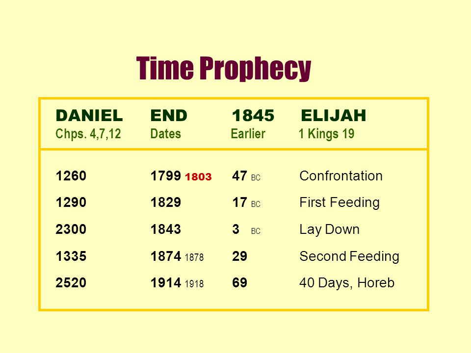 Time Prophecy DANIELEND 1845 ELIJAH Chps. 4,7,12Dates Earlier 1 Kings 19 12601799 1803 47 BC Confrontation 12901829 17 BC First Feeding 23001843 3 BC