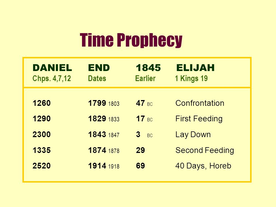 Time Prophecy DANIELEND 1845 ELIJAH Chps. 4,7,12Dates Earlier 1 Kings 19 12601799 1803 47 BC Confrontation 12901829 1833 17 BC First Feeding 23001843
