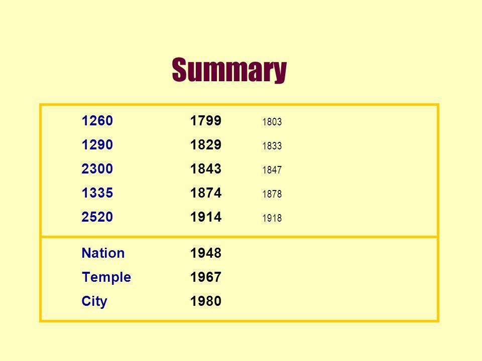 Summary 12601799 1803 12901829 1833 23001843 1847 13351874 1878 25201914 1918 Nation1948 Temple1967 City1980