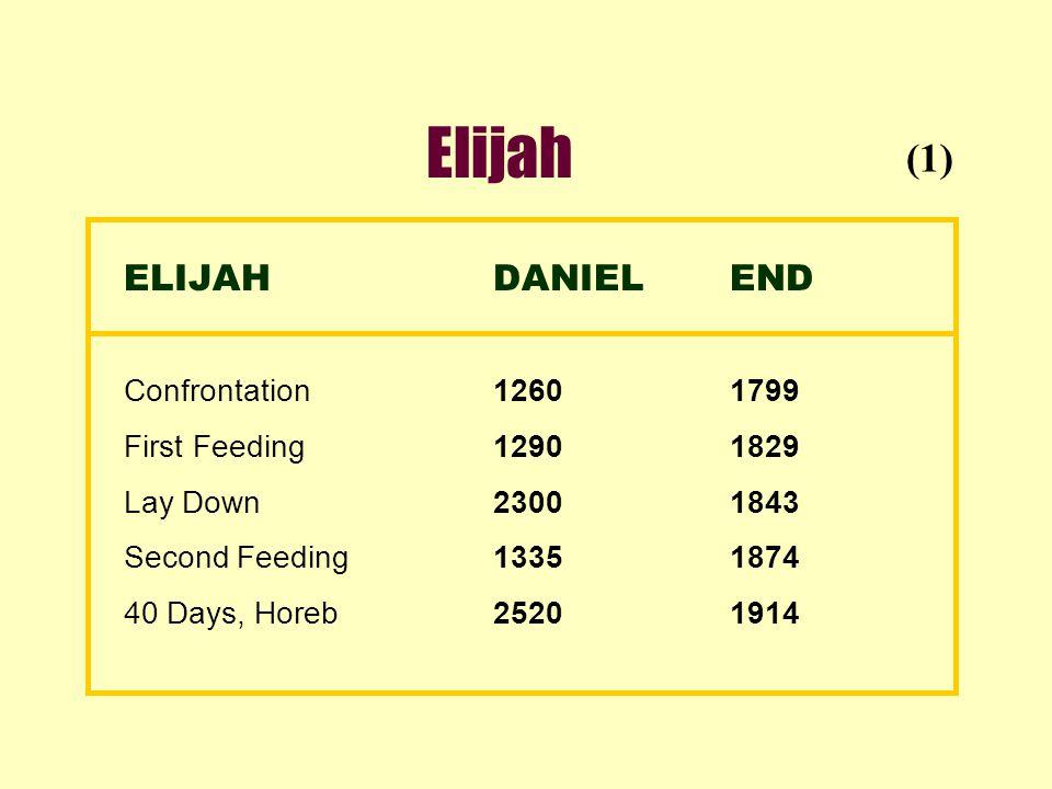 Elijah ELIJAHDANIELEND Confrontation12601799 First Feeding12901829 Lay Down23001843 Second Feeding13351874 40 Days, Horeb25201914 (1)