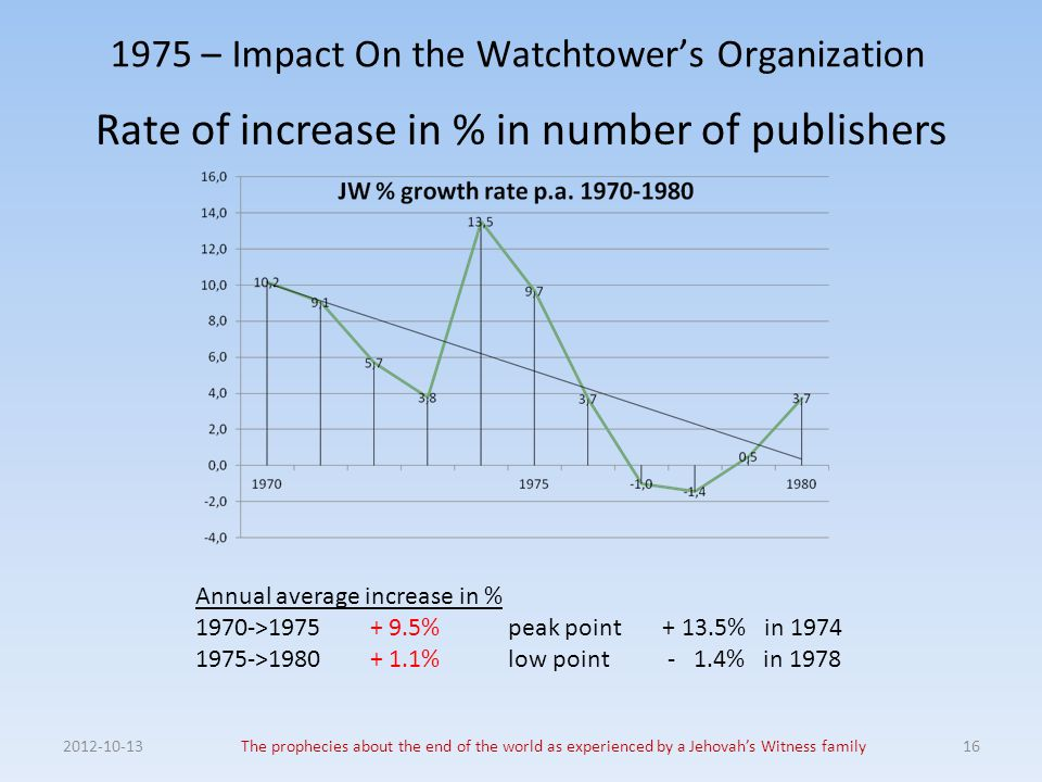 1975 – Impact On the Watchtower's Organization Rate of increase in % in number of publishers 2012-10-13The prophecies about the end of the world as ex