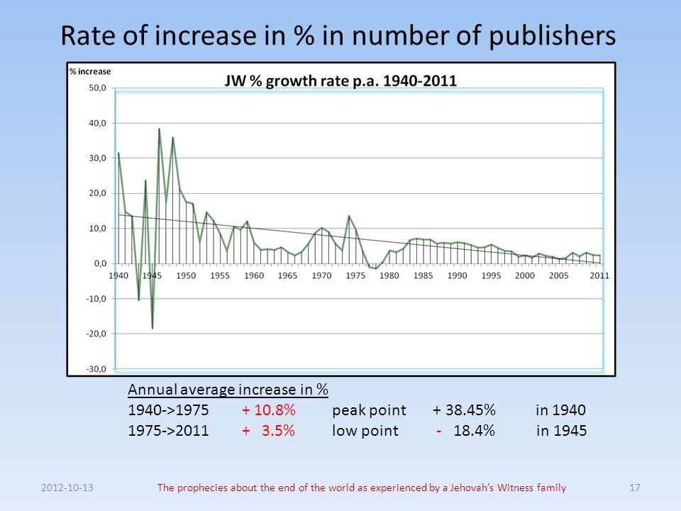 Rate of increase in % in number of publishers 2012-10-13The prophecies about the end of the world as experienced by a Jehovah's Witness family17 Annua