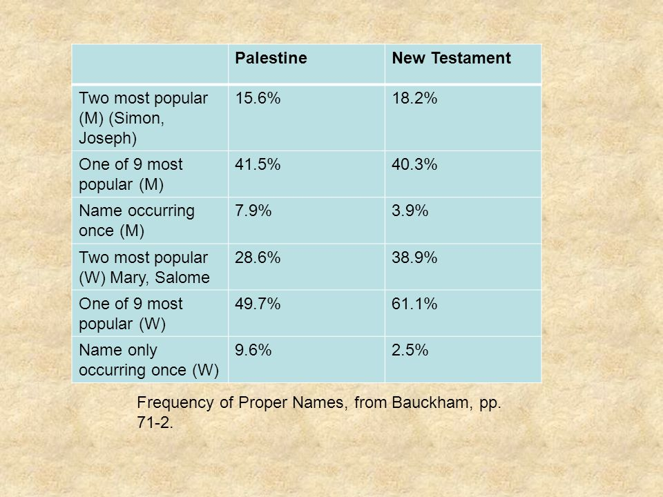 Frequency of Proper Names, from Bauckham, pp. 71-2.