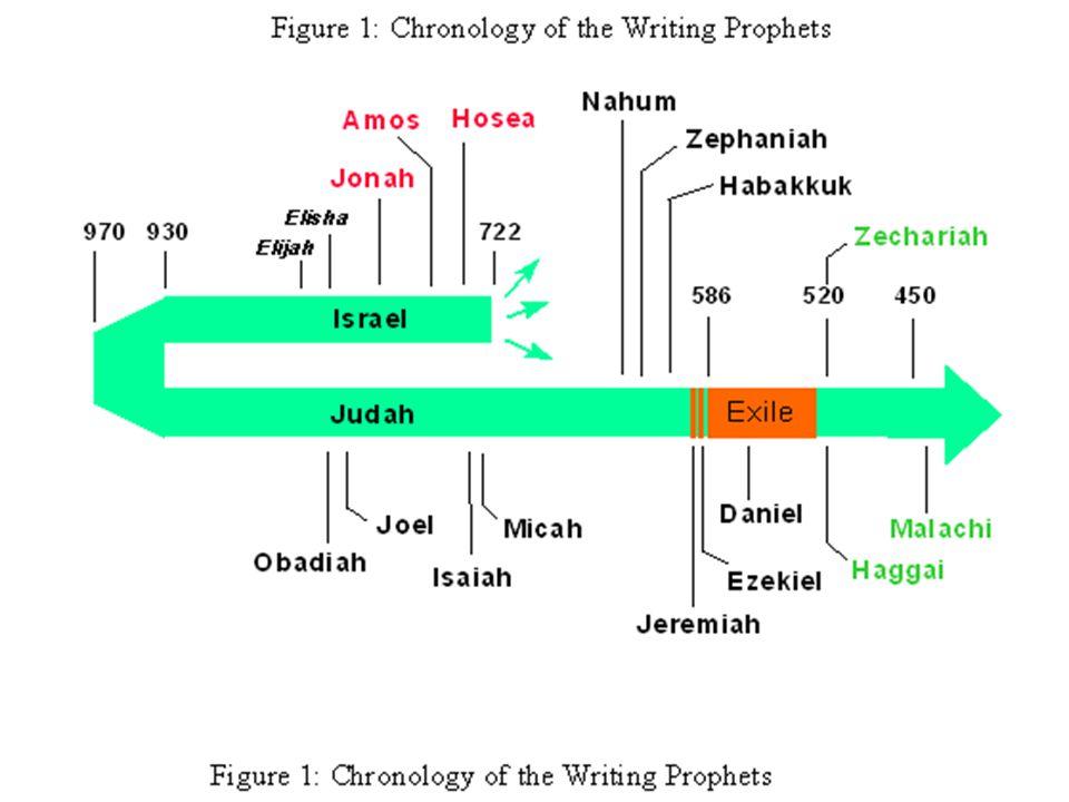 Jonah / Nahum Comparisons Jonah: The Mercy of God Nahum: The Judgment of God 800 B.C.