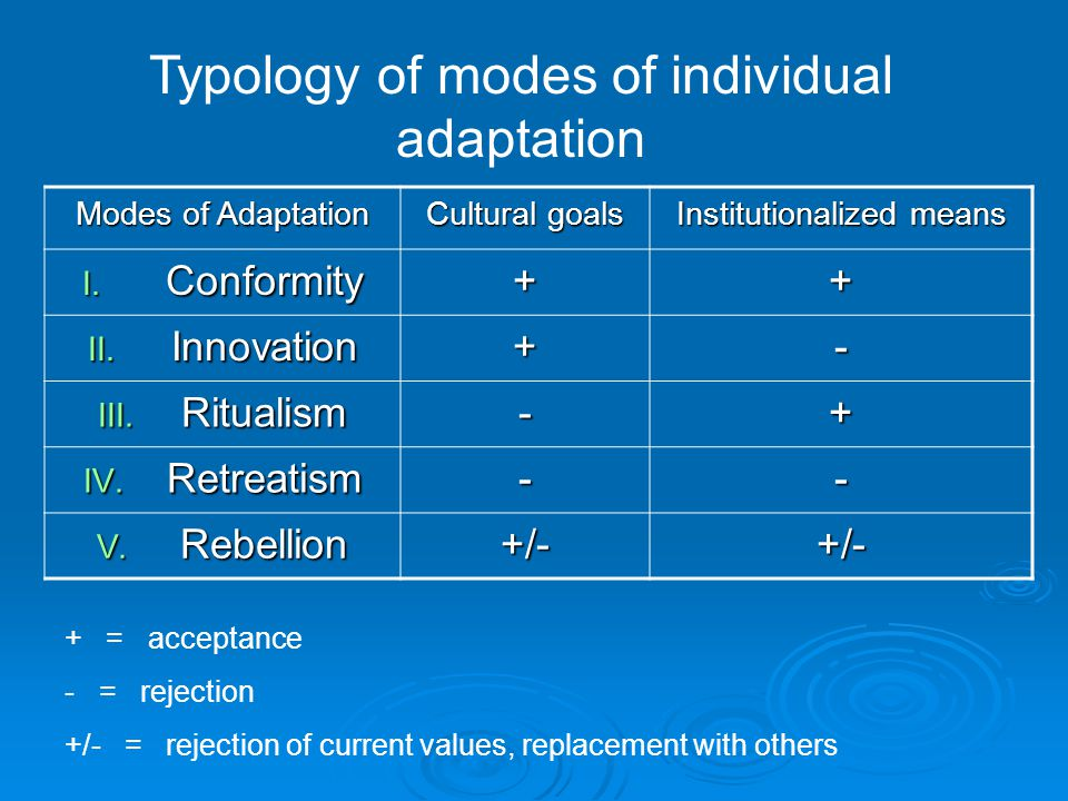 Modes of Adaptation Cultural goals Institutionalized means I.