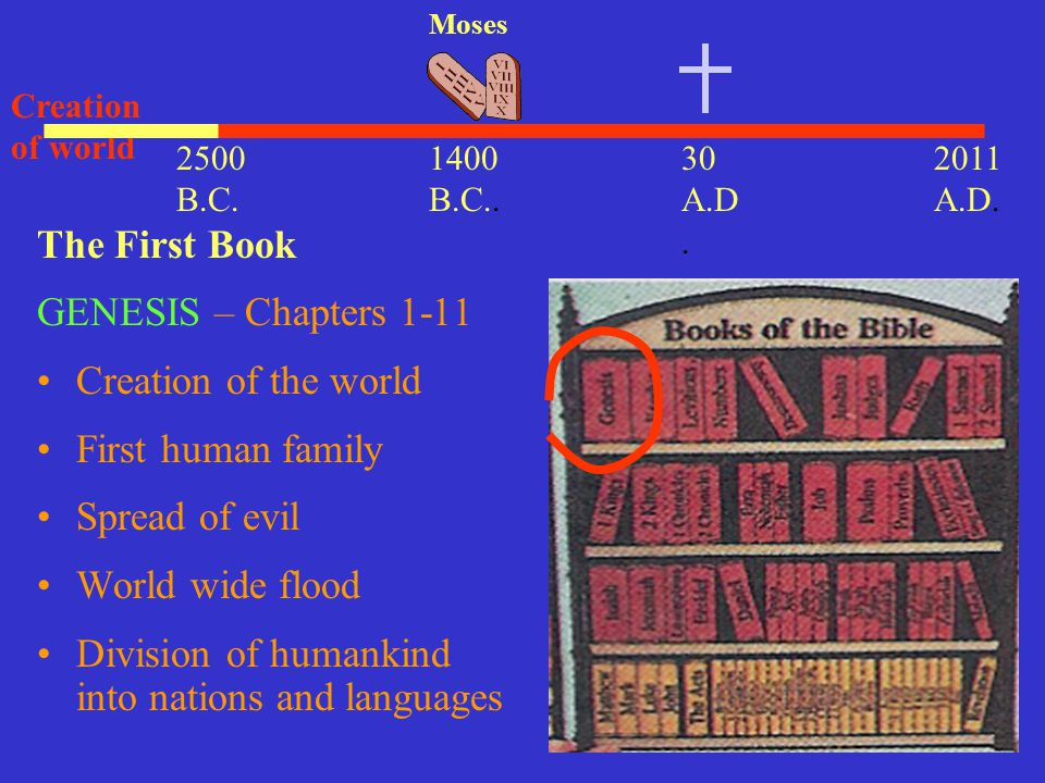 30 A.D. 2011 A.D. 1400 B.C.. Moses The First Book GENESIS – Chapters 1-11 Creation of the world First human family Spread of evil World wide flood Div