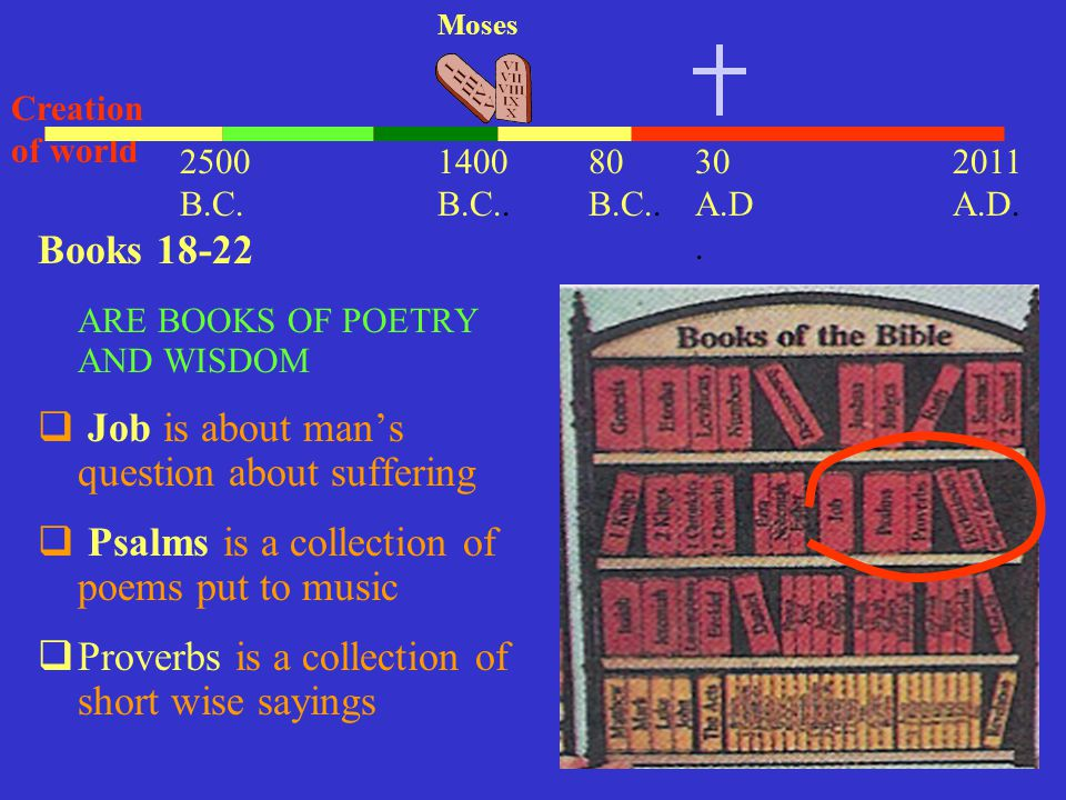 30 A.D. 2011 A.D. 1400 B.C.. Moses Creation of world 2500 B.C. Books 18-22 ARE BOOKS OF POETRY AND WISDOM  Job is about man's question about sufferin