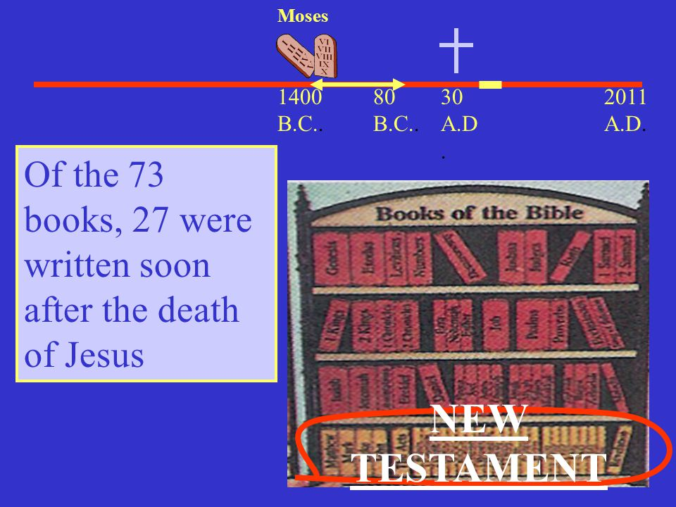 30 A.D. 2011 A.D. 1400 B.C.. Moses Of the 73 books, 27 were written soon after the death of Jesus NEW TESTAMENT 80 B.C..