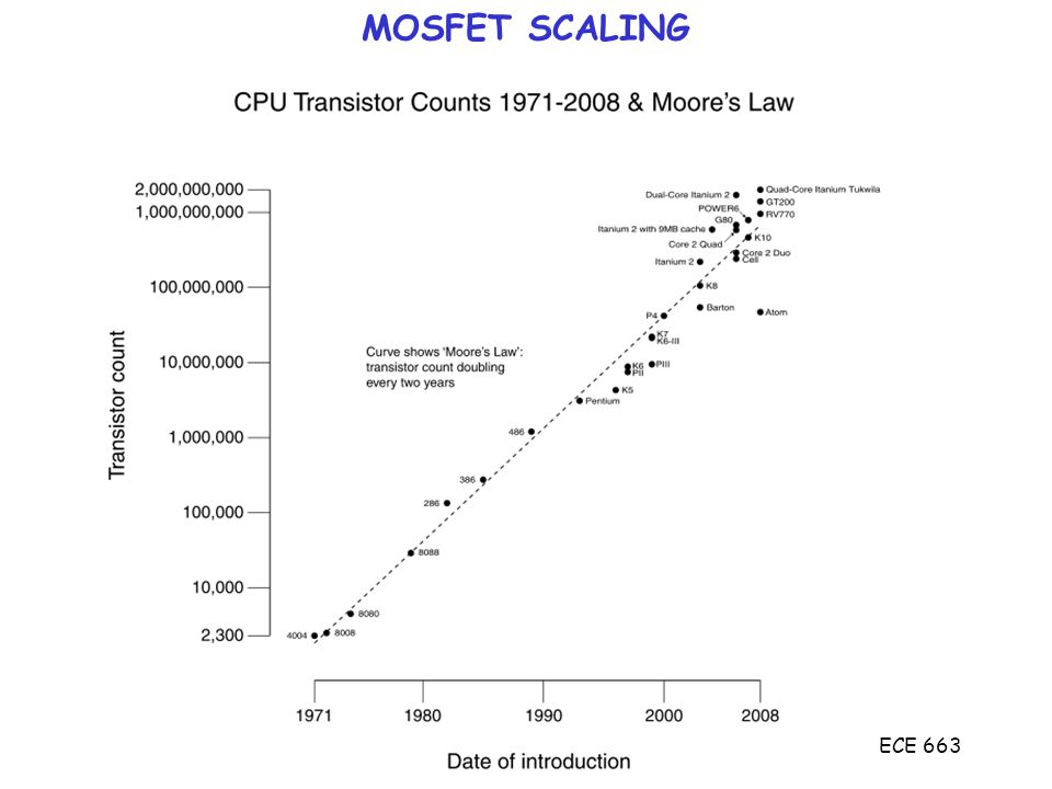 ECE 663 Scaling Rule of Thumb L min minimum gate length for long channel behavior Computer simulations, experiments: X o gate oxide thickness (Å) L min,W s,W D,r j (S/D junction depth) in microns S/D junctions, depletion depths (doping), oxide thickness must scale with minimum gate length rjrj WsWs xoxo rjrj WDWD L