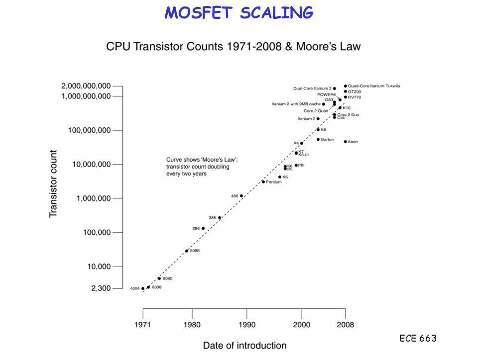 ECE 663 Velocity Saturation