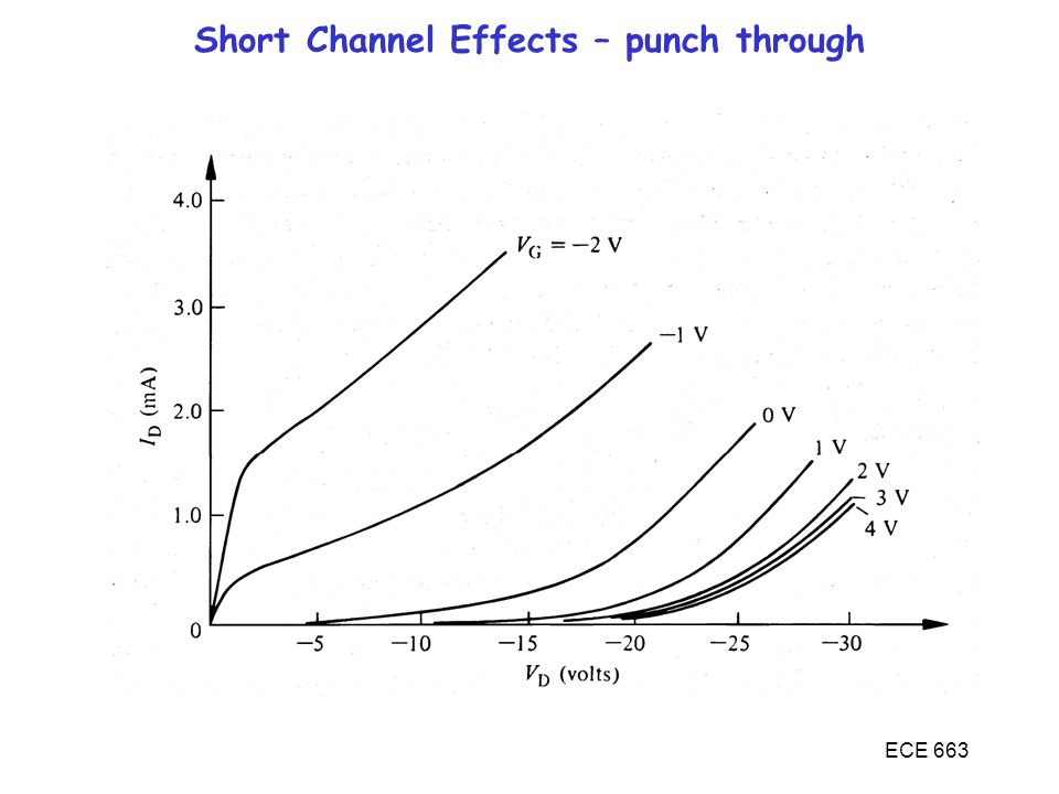 ECE 663 Short Channel Effects – punch through