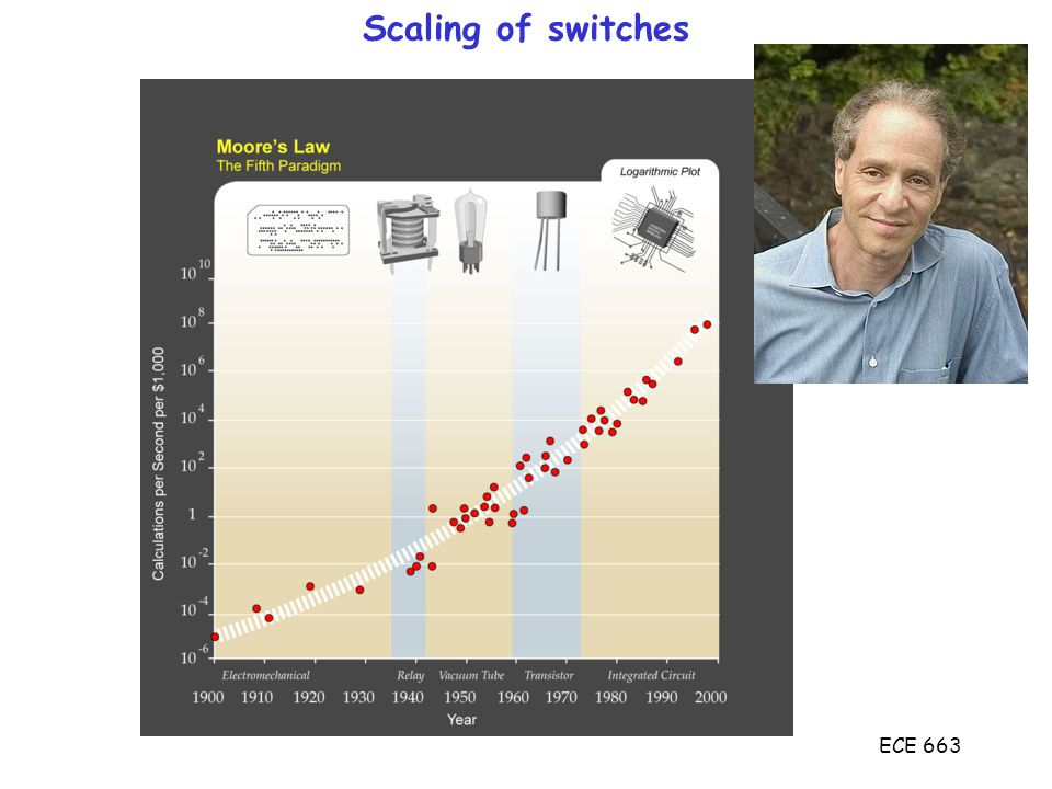 ECE 663 Narrow Gate Effect Threshold voltage gets bigger with decreasing Z