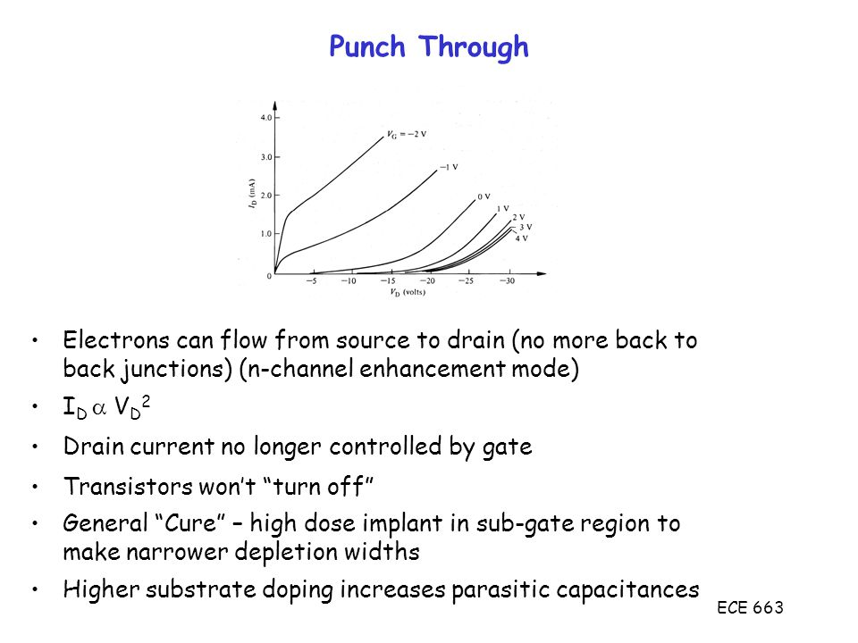 ECE 663 Punch Through Electrons can flow from source to drain (no more back to back junctions) (n-channel enhancement mode) I D  V D 2 Drain current no longer controlled by gate Transistors won't turn off General Cure – high dose implant in sub-gate region to make narrower depletion widths Higher substrate doping increases parasitic capacitances