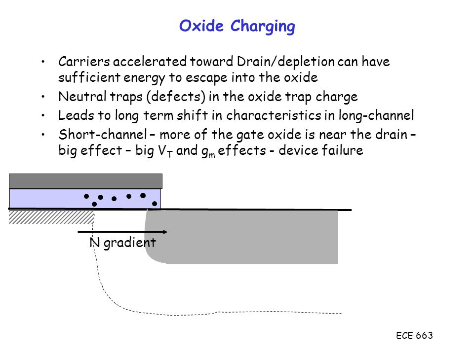 ECE 663 Oxide Charging Carriers accelerated toward Drain/depletion can have sufficient energy to escape into the oxide Neutral traps (defects) in the oxide trap charge Leads to long term shift in characteristics in long-channel Short-channel – more of the gate oxide is near the drain – big effect – big V T and g m effects - device failure N gradient