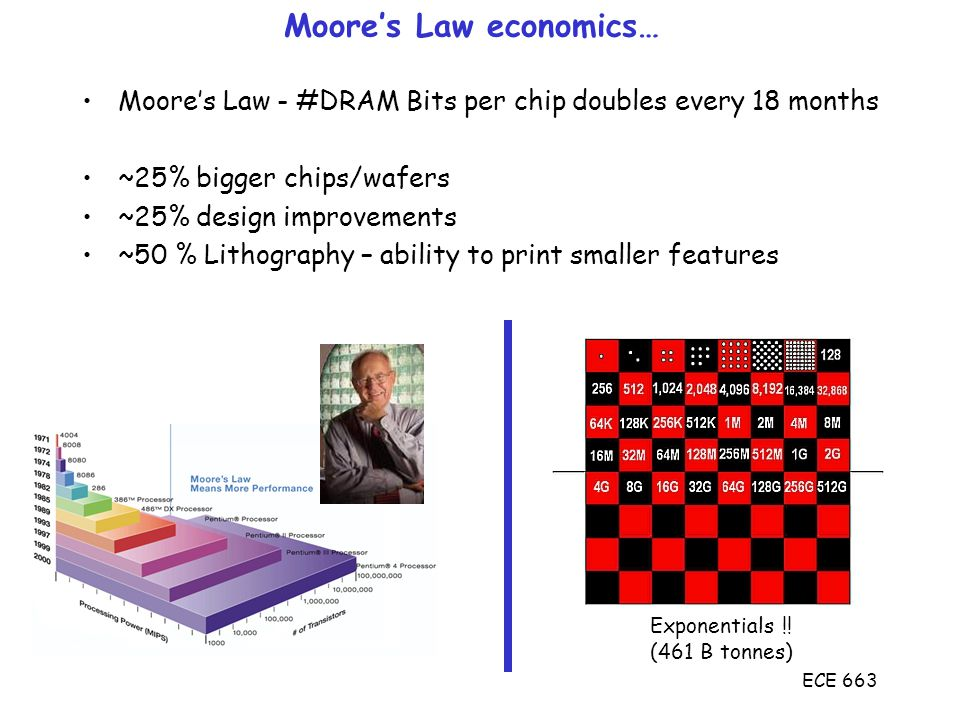 ECE 663 Moore's Law economics… Moore's Law - #DRAM Bits per chip doubles every 18 months ~25% bigger chips/wafers ~25% design improvements ~50 % Lithography – ability to print smaller features Exponentials !.