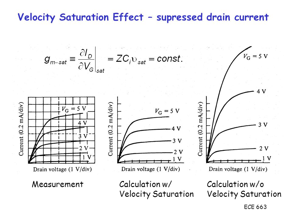 ECE 663 Velocity Saturation Effect – supressed drain current MeasurementCalculation w/Calculation w/oVelocity Saturation