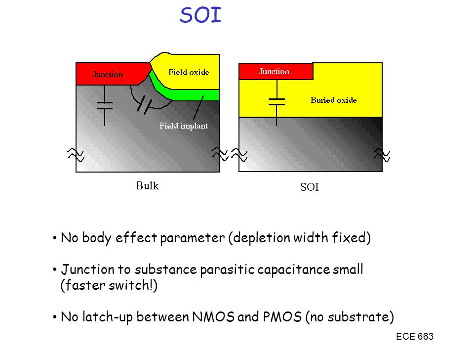 ECE 663 SOI No body effect parameter (depletion width fixed) Junction to substance parasitic capacitance small (faster switch!) No latch-up between NMOS and PMOS (no substrate)