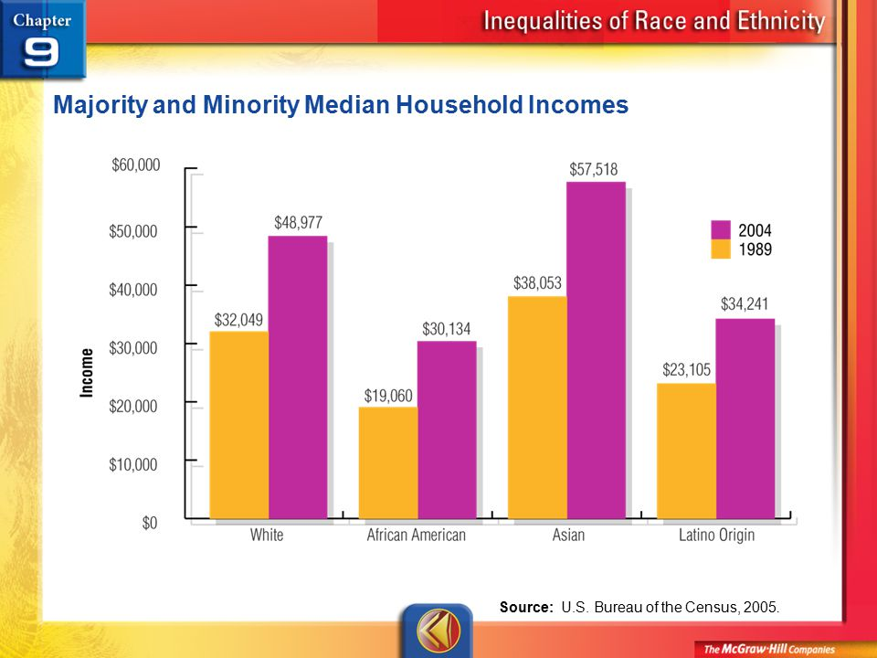Figure 9.5 Majority and Minority Median Household Incomes Source: U.S. Bureau of the Census, 2005.