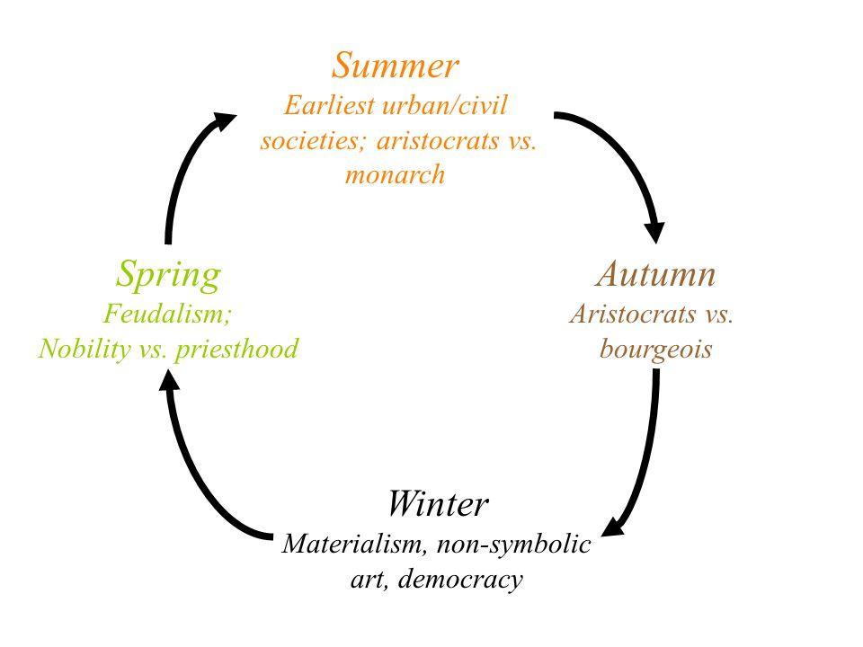 Summer Earliest urban/civil societies; aristocrats vs.