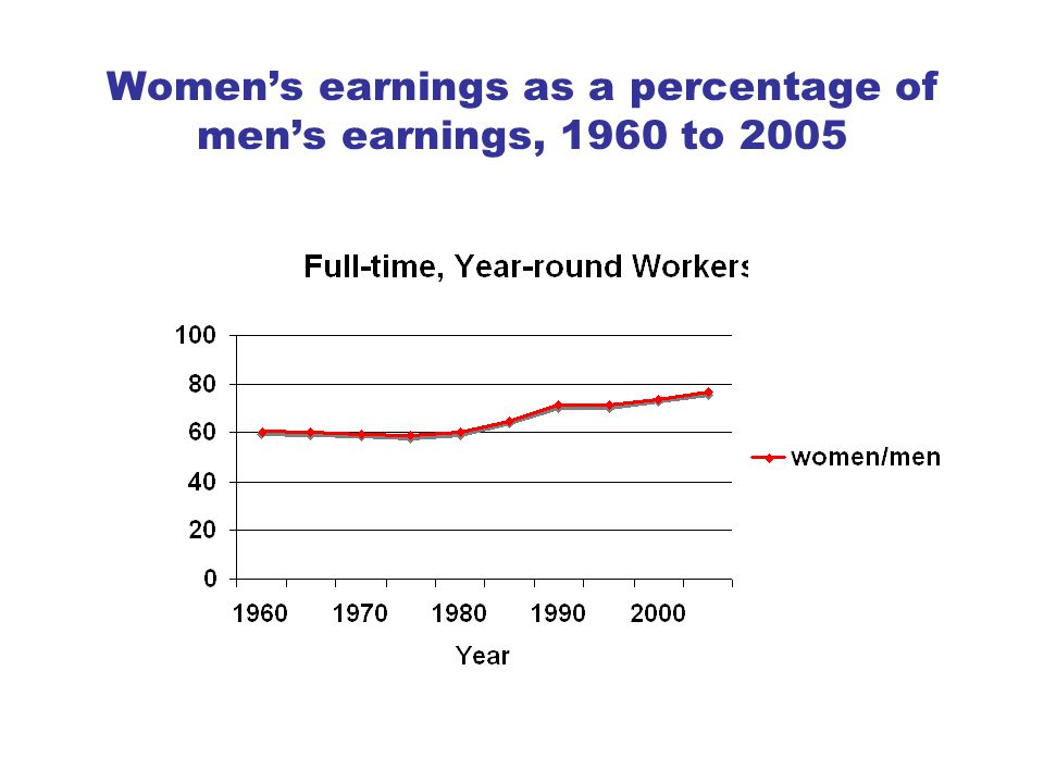 Women's earnings as a percentage of men's earnings, 1960 to 2005