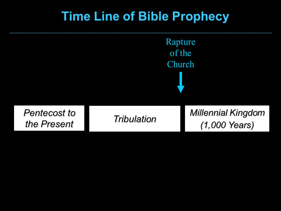 Pentecost to the Present Tribulation Millennial Kingdom (1,000 Years) Time Line of Bible Prophecy