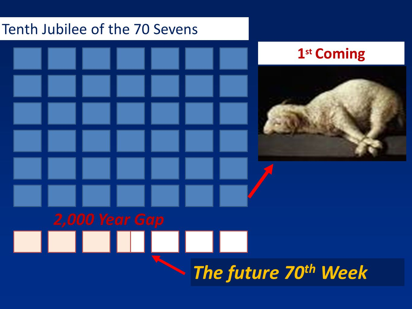 2,000 Year Gap Tenth Jubilee of the 70 Sevens 1 st Coming The future 70 th Week